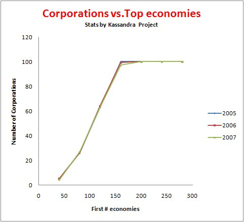 Number of corporations in world economies, 2005 to 2007 statistics